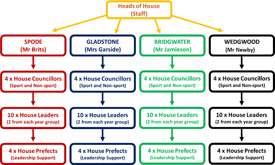 Heads of house